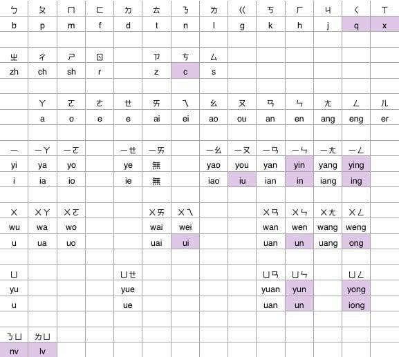 注音與拼音對照表